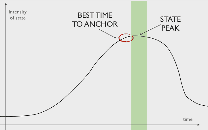 best time to anchor